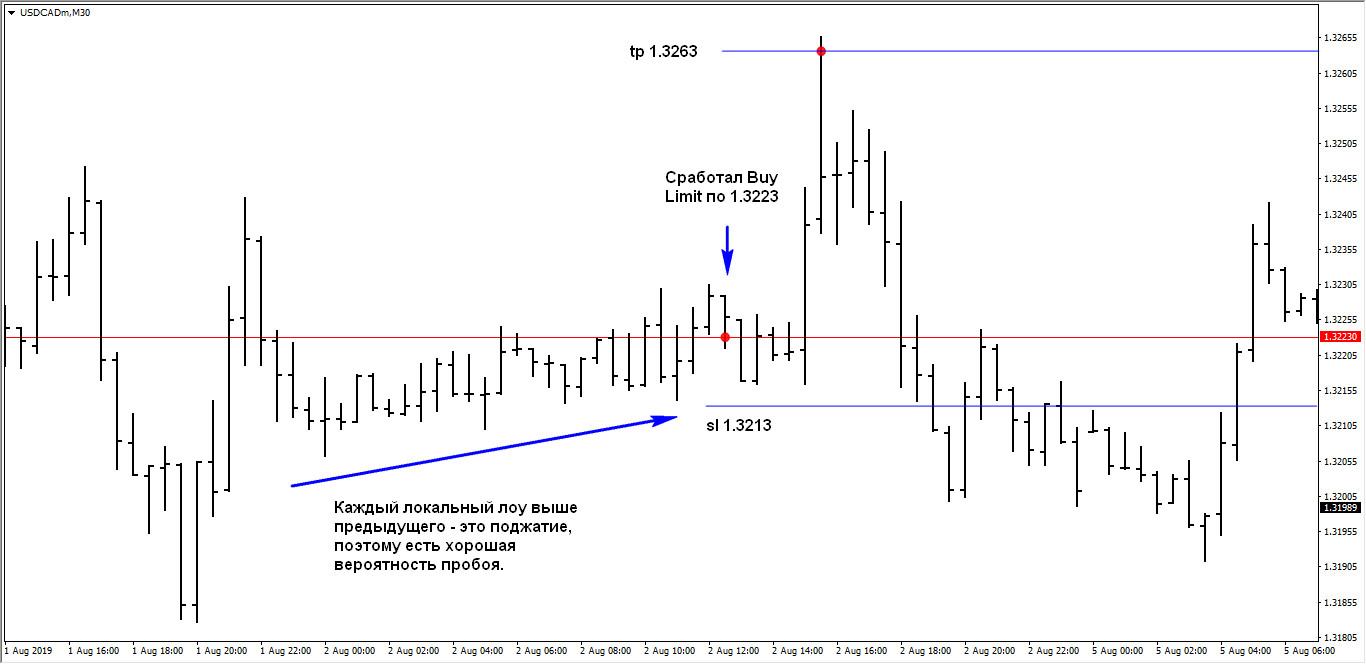 USD/CAD: пробой уровня