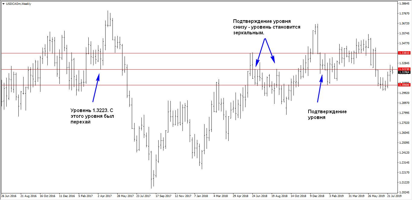 USD/CAD W1